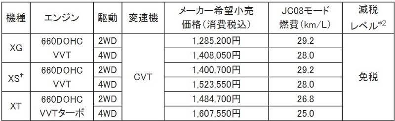 フレアクロスオーバー価格表