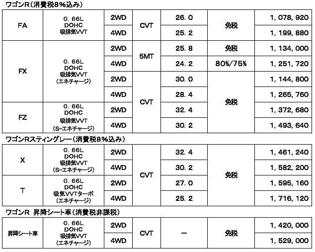 ワゴンR ワゴンRスティングレー価格表