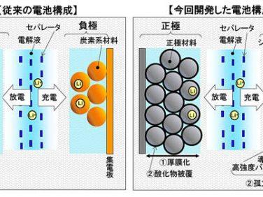 新世代リチウムイオン電池