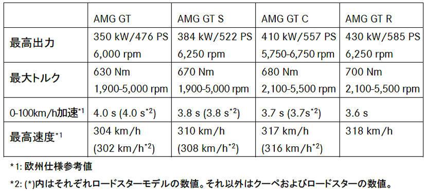 メルセデス・ベンツ AMG GT 性能比較