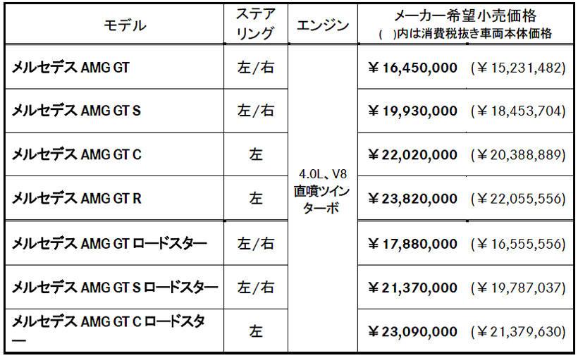 メルセデス・ベンツ AMG GT 価格