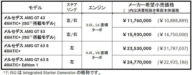 メルセデス・ベンツ AMG GT 4ドアクーペ 価格表
