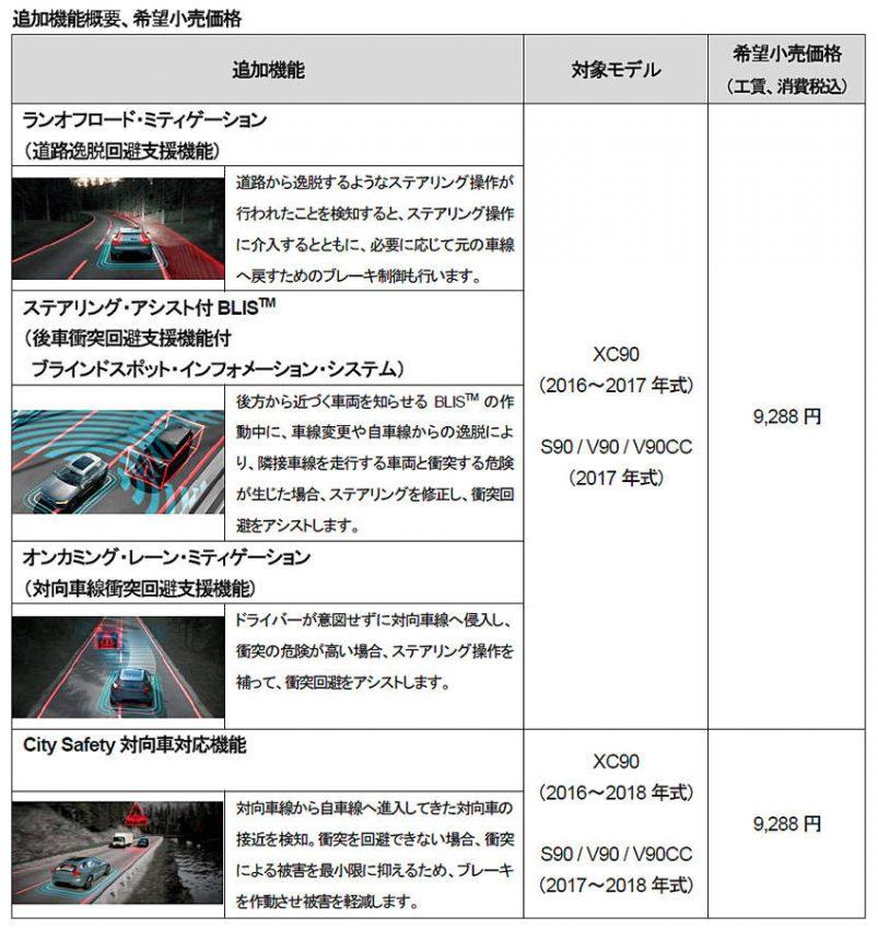 ボルボ 90シリーズ 運転支援システム・アップグレード用ソフト 機能・価格表
