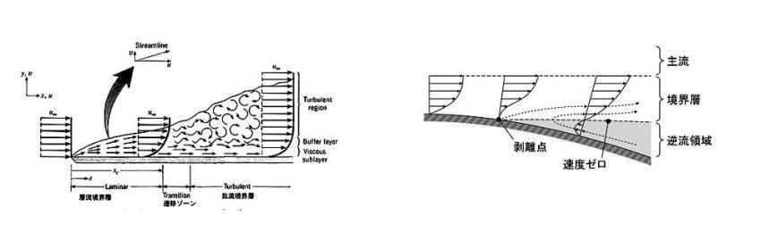 左図が層流境界層から乱流境界層への変化。右図は境界層の剥離発生の状態