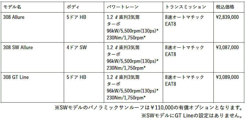 プジョー308 グレード価格表