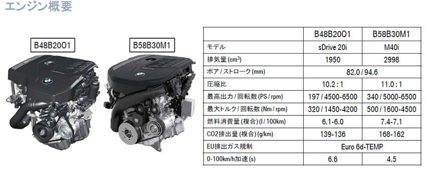 BMW Z4 解説