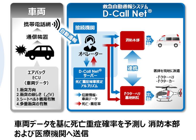 今後は常時接続を生かした「Dcall net」も搭載される