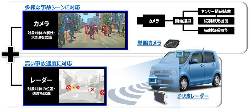 カメラ+ミリ波レーダーのホンダ・センシングのシステム。ボッシュ製を採用している