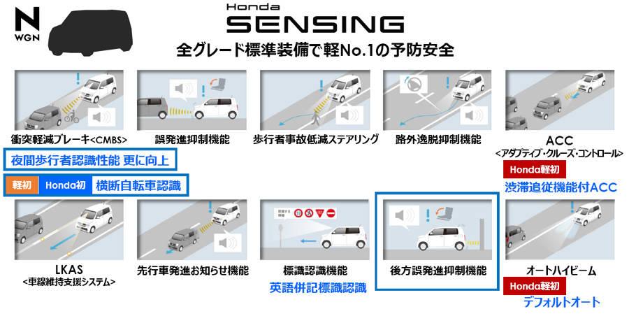 新型N-WGNで採用された最新スペックのホンダ・センシングの機能一覧