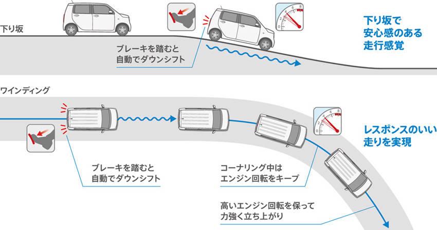CVTに新採用された「ブレーキ操作ステップダウン制御」