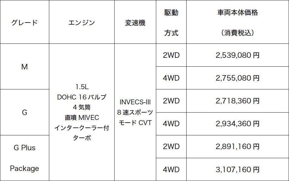 三菱エクリプスクロス ガソリンモデル価格