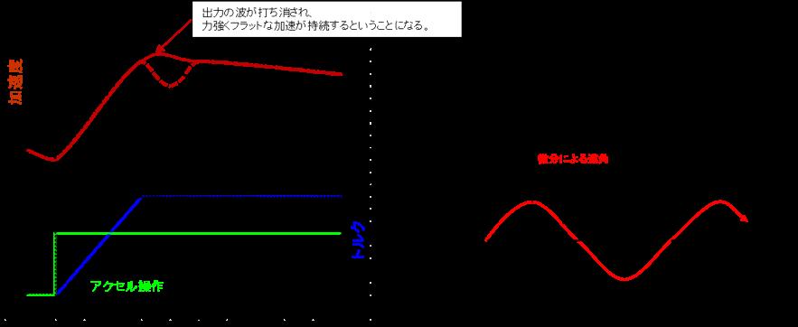 投入した制御により出力の波が打ち消されフラットな加速が可能になる