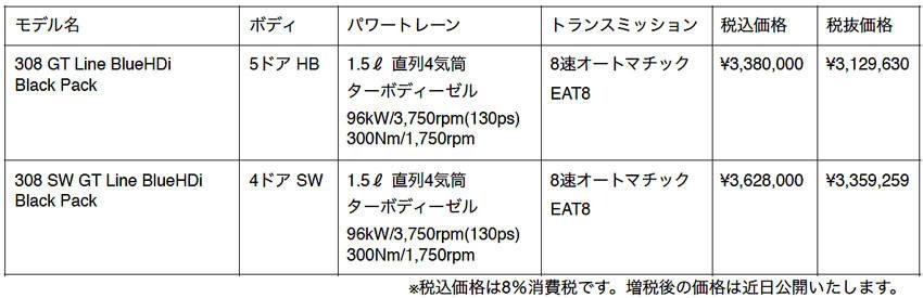 プジョー 特別仕様車  308/308 SW GT Line Black Pack 価格