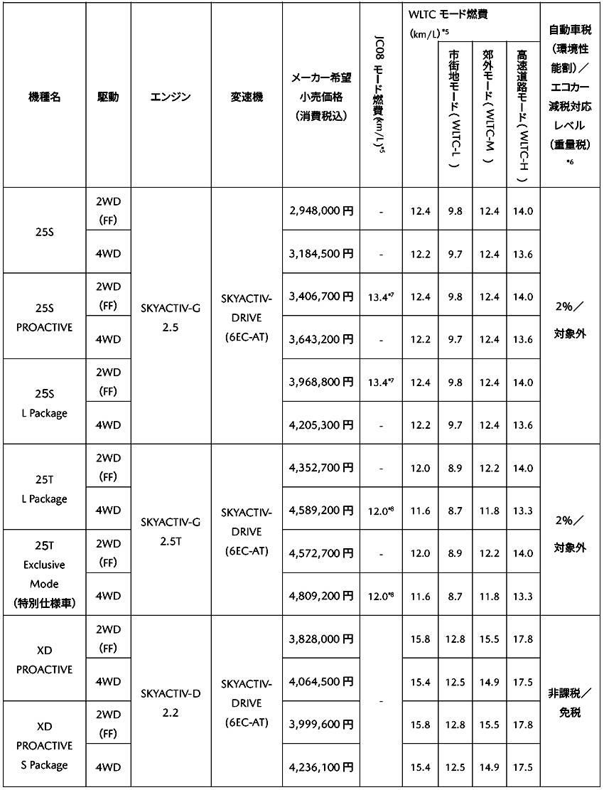 マツダ CX-8 価格