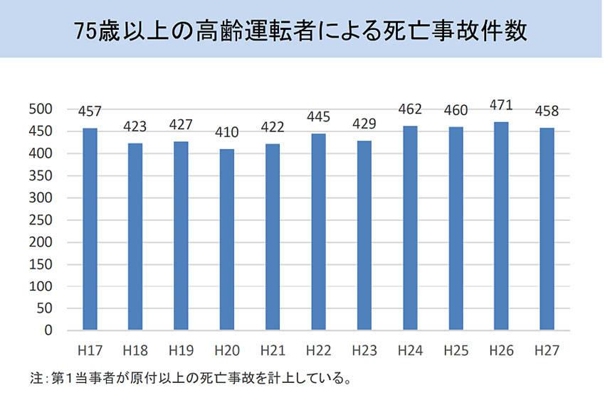 高齢者の重大事故が増加しているのではなく、事故件数が低減しているため相対比率が高まっているという見方ができる