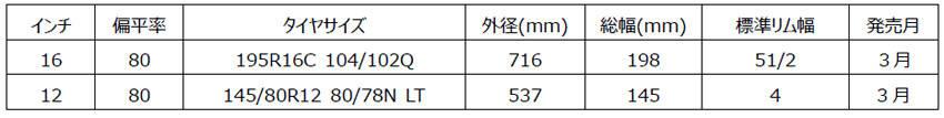 横浜ゴム SUV/ピックアップトラック向け「ジオランダー M/T G003」に新サイズ追加