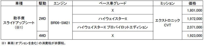 日産 新型 ルークス ライフケア・ビークル(福祉車両) 助手席スライドアップ 価格