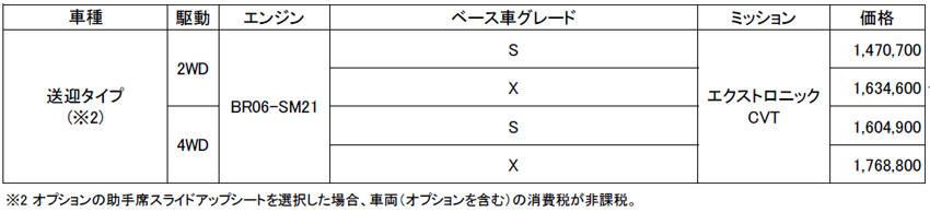 日産 新型 ルークス ライフケア・ビークル(福祉車両) 送迎 価格