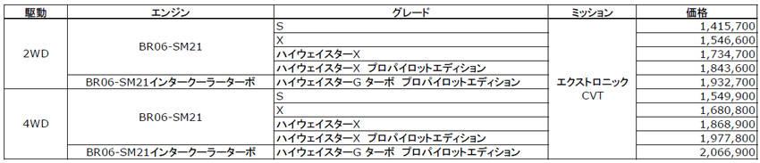 日産 新型 ルークス 価格