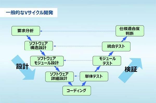 Vサイクル開発