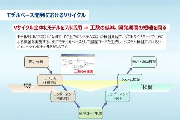 MBDプロセス
