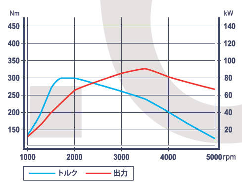 1.6 BlueHDi 性能曲線