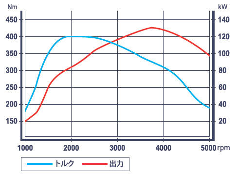 2.0 BlueHDi 性能曲線