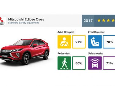 三菱 「エクリプス クロス」が2017年ユーロNCAPで最高評価を獲得