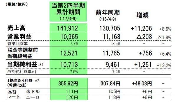 トヨタ 2017年代2四半期決算内容