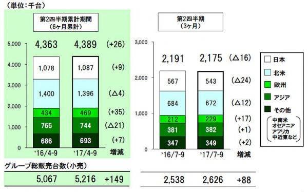 トヨタ 2017年代2四半期販売台数